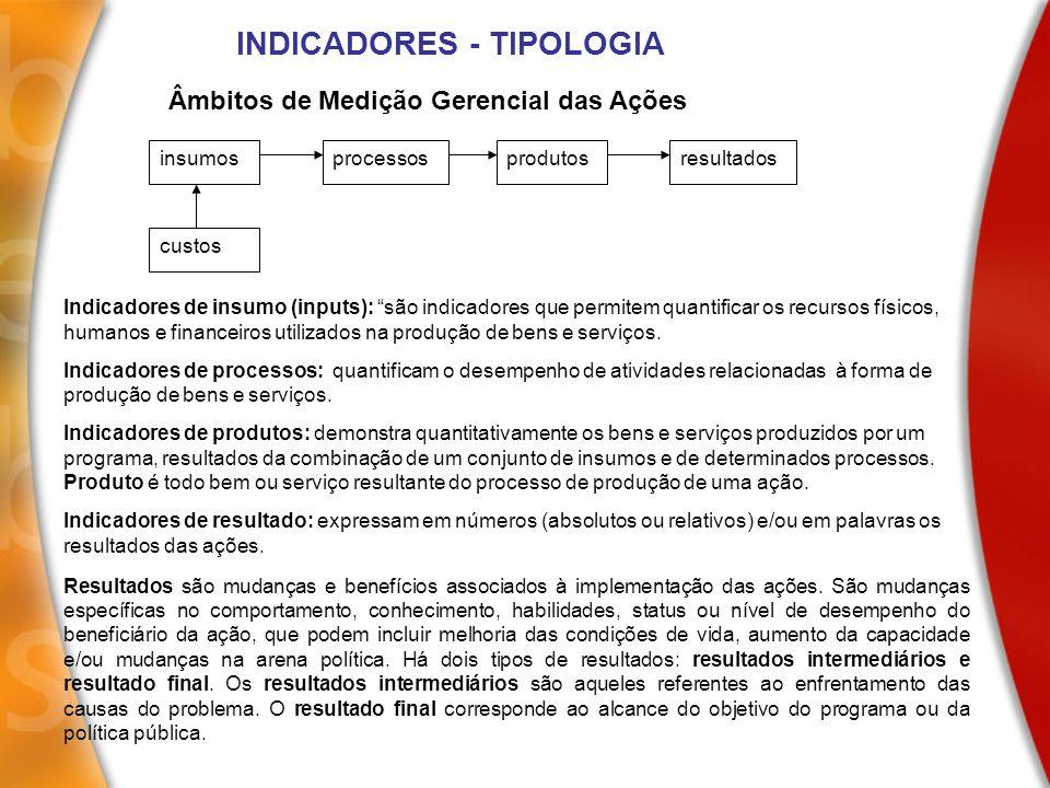INDICADORES - TIPOLOGIA insumosprocessosprodutosresultados custos Âmbitos de Medição Gerencial das Ações Indicadores de insumo (inputs): são indicador