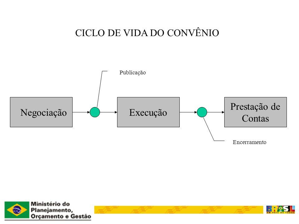 NegociaçãoExecução Prestação de Contas CICLO DE VIDA DO CONVÊNIO Encerramento Publicação