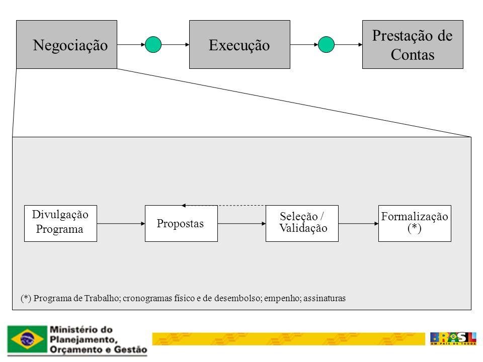 NegociaçãoExecução Prestação de Contas Divulgação Programa Propostas Seleção / Validação Formalização (*) (*) Programa de Trabalho; cronogramas físico e de desembolso; empenho; assinaturas