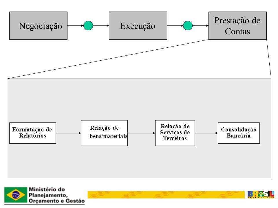 NegociaçãoExecução Prestação de Contas Formatação de Relatórios Relação de bens/materiais Relação de Serviços de Terceiros Consolidação Bancária