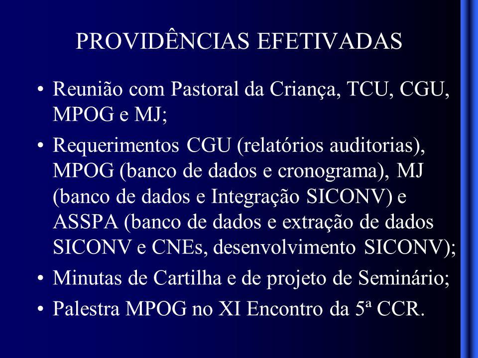 PROVIDÊNCIAS EFETIVADAS Reunião com Pastoral da Criança, TCU, CGU, MPOG e MJ; Requerimentos CGU (relatórios auditorias), MPOG (banco de dados e cronograma), MJ (banco de dados e Integração SICONV) e ASSPA (banco de dados e extração de dados SICONV e CNEs, desenvolvimento SICONV); Minutas de Cartilha e de projeto de Seminário; Palestra MPOG no XI Encontro da 5ª CCR.
