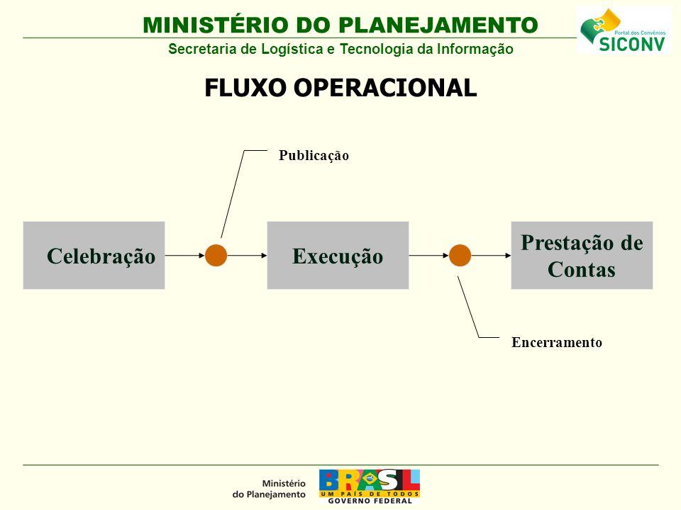 MINISTÉRIO DO PLANEJAMENTO CelebraçãoExecução Prestação de Contas Encerramento Publicação FLUXO OPERACIONAL Secretaria de Logística e Tecnologia da Informação