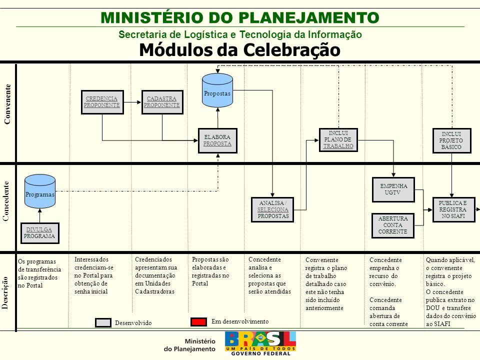 MINISTÉRIO DO PLANEJAMENTO CREDENCIA PROPONENTE ELABORA PROPOSTA INCLUI PLANO DE TRABALHO DIVULGA PROGRAMA ANALISA / SELECIONA PROPOSTAS Concedente Convenente Descrição CADASTRA PROPONENTE Programas Propostas EMPENHA UGTV INCLUI PROJETO BÁSICO PUBLICA E REGISTRA NO SIAFI Os programas de transferência são registrados no Portal Interessados credenciam-se no Portal para obtenção de senha inicial Credenciados apresentam sua documentação em Unidades Cadastradoras Propostas são elaboradas e registradas no Portal Concedente analisa e seleciona as propostas que serão atendidas Convenente registra o plano de trabalho detalhado caso este não tenha sido incluído anteriormente Concedente empenha o recurso do convênio.