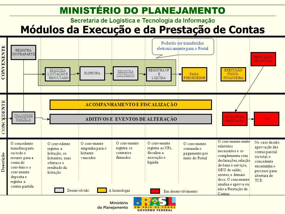 MINISTÉRIO DO PLANEJAMENTO REGISTRA LICITAÇÃO E RESULTADO TRANSFERE PARCELA CONCEDENTE CONVENENTE Descrição O concedente transfere parte ou todo o rec