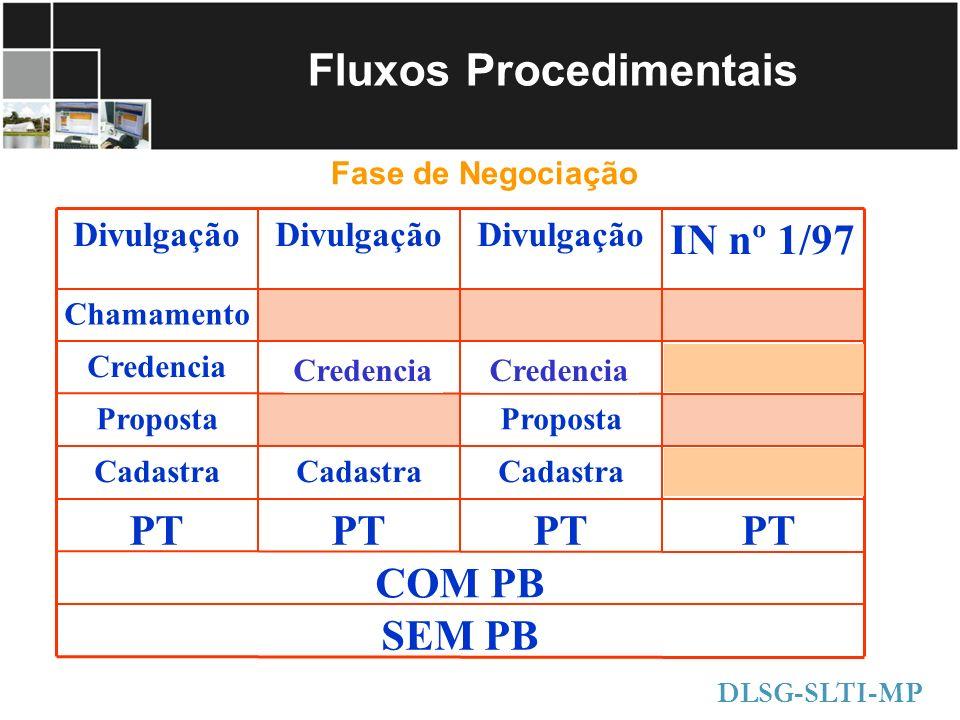 Fluxos Procedimentais Fase de Negociação DLSG-SLTI-MP Chamamento SEM PB COM PB PT Cadastra Proposta Credencia IN nº 1/97 Divulgação Credencia