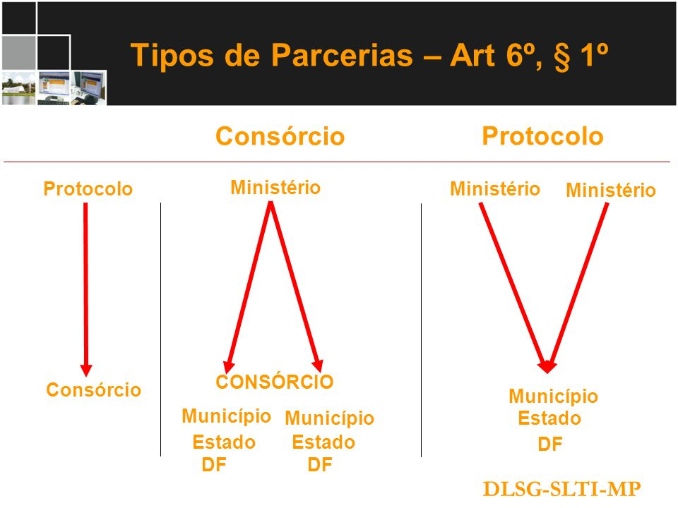 Tipos de Parcerias – Art 6º, § 1º DLSG-SLTI-MP Protocolo Ministério Consórcio Ministério Município Estado DF Município Estado DF Município Estado DF C