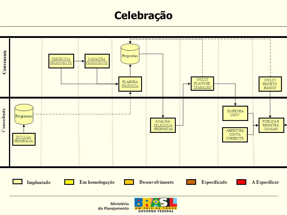 REGISTRA LICITAÇÃO E RESULTADO TRANSFERE PARCELA CONCEDENTE CONVENENTE REGISTRA CONTRAPARTID ADITIVOS E PRORROGAÇÕES DE OFÍCIO REGISTRA NF E LIQUIDA REGISTRA PAGAMENTO REGISTRA CONTRATO EMPENHA Prestação de Contas ACOMPANHAMENTO E MONITORAÇÃO OBTV Implantado Em homologaçãoEspecificadoA EspecificarDesenvolvimento