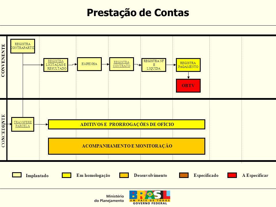 DM Convênios Portal SICONV SIAFI Trabalhos em Desenvolvimento Outras fontes externas Outros Sistemas