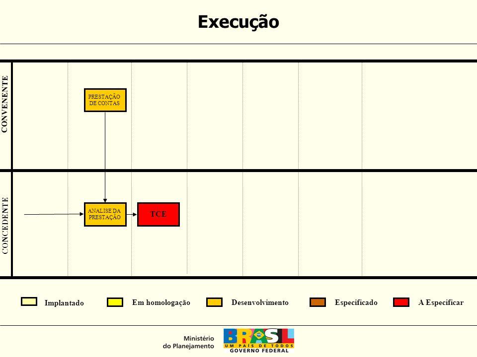 PRESTAÇÃO DE CONTAS ANALISE DA PRESTAÇÃO TCE Execução CONCEDENTE CONVENENTE Implantado Em homologaçãoEspecificadoA EspecificarDesenvolvimento