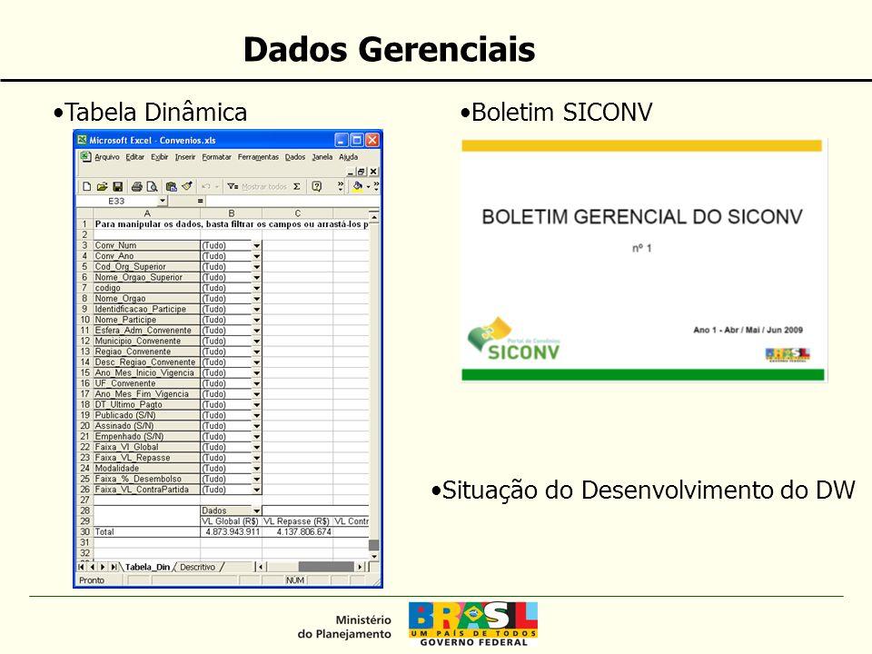 Dados Gerenciais Tabela DinâmicaBoletim SICONV Situação do Desenvolvimento do DW