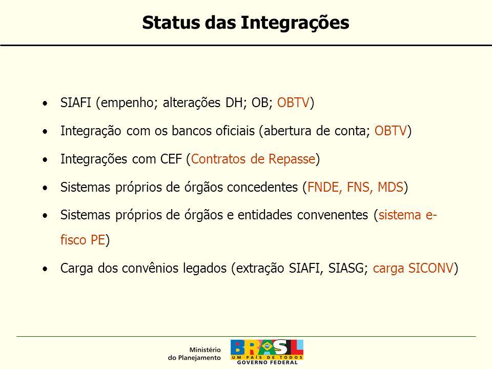 SIAFI (empenho; alterações DH; OB; OBTV) Integração com os bancos oficiais (abertura de conta; OBTV) Integrações com CEF (Contratos de Repasse) Sistemas próprios de órgãos concedentes (FNDE, FNS, MDS) Sistemas próprios de órgãos e entidades convenentes (sistema e- fisco PE) Carga dos convênios legados (extração SIAFI, SIASG; carga SICONV) Status das Integrações