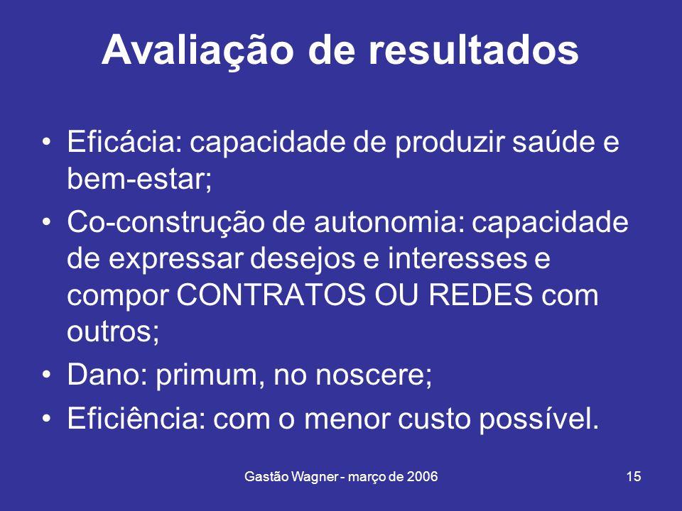 Gastão Wagner - março de 200615 Avaliação de resultados Eficácia: capacidade de produzir saúde e bem-estar; Co-construção de autonomia: capacidade de