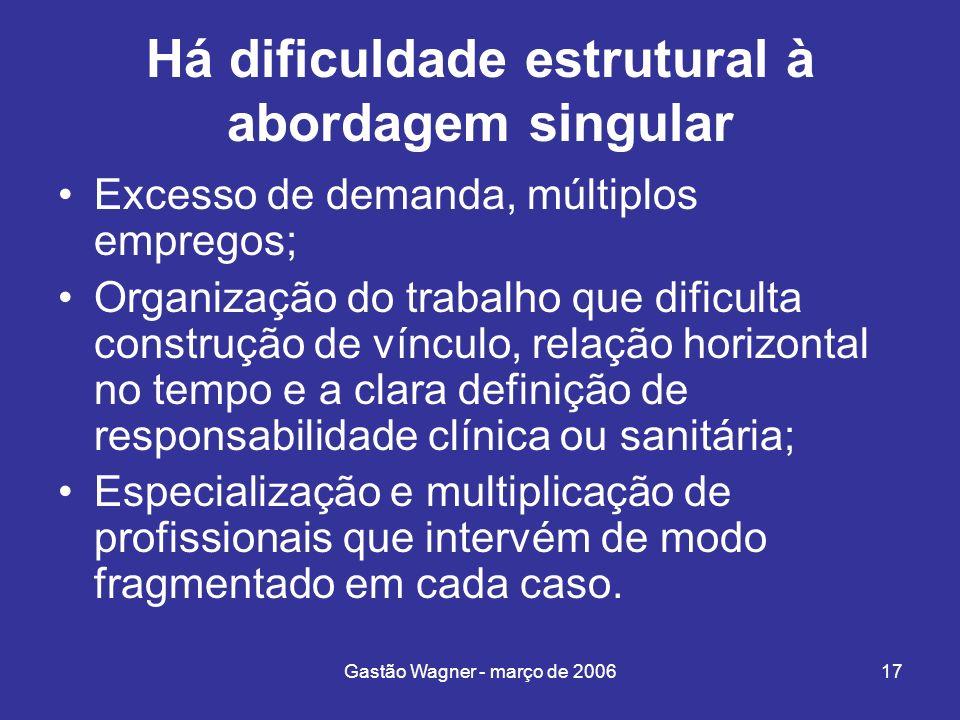 Gastão Wagner - março de 200617 Há dificuldade estrutural à abordagem singular Excesso de demanda, múltiplos empregos; Organização do trabalho que dif