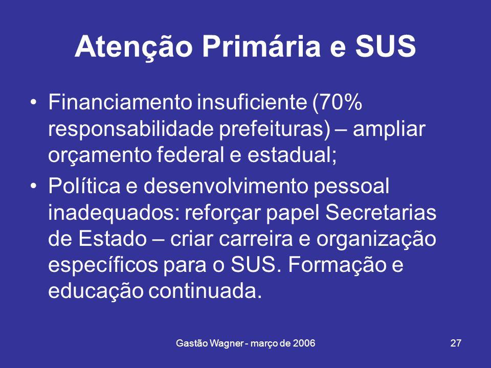Gastão Wagner - março de 200627 Atenção Primária e SUS Financiamento insuficiente (70% responsabilidade prefeituras) – ampliar orçamento federal e est