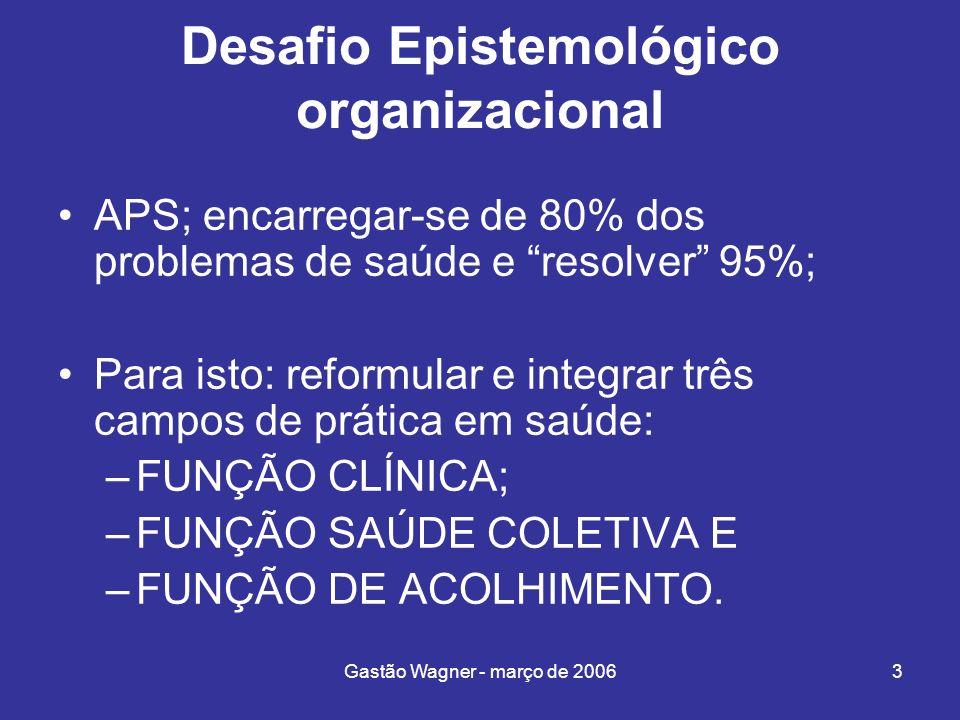 Gastão Wagner - março de 20063 Desafio Epistemológico organizacional APS; encarregar-se de 80% dos problemas de saúde e resolver 95%; Para isto: refor