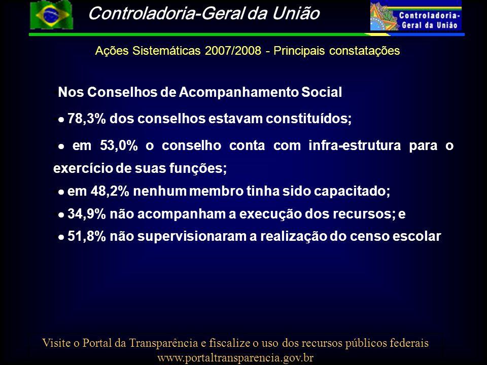 Controladoria-Geral da União Visite o Portal da Transparência e fiscalize o uso dos recursos públicos federais www.portaltransparencia.gov.br Ações Sistemáticas 2007/2008 - Principais constatações Nos Conselhos de Acompanhamento Social 78,3% dos conselhos estavam constituídos; em 53,0% o conselho conta com infra-estrutura para o exercício de suas funções; em 48,2% nenhum membro tinha sido capacitado; 34,9% não acompanham a execução dos recursos; e 51,8% não supervisionaram a realização do censo escolar