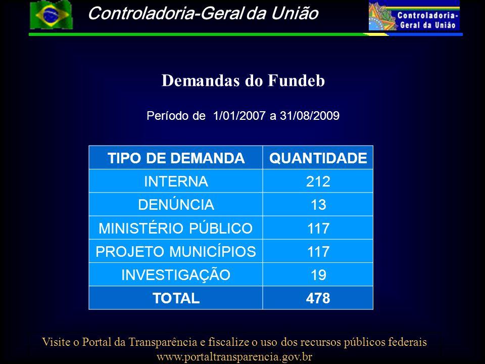 Controladoria-Geral da União Visite o Portal da Transparência e fiscalize o uso dos recursos públicos federais www.portaltransparencia.gov.br Demandas do Fundeb Período de 1/01/2007 a 31/08/2009 TIPO DE DEMANDAQUANTIDADE INTERNA212 DENÚNCIA13 MINISTÉRIO PÚBLICO117 PROJETO MUNICÍPIOS117 INVESTIGAÇÃO19 TOTAL478