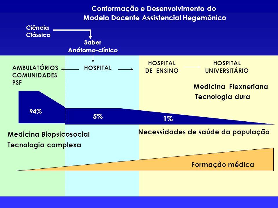 Conformação e Desenvolvimento do Modelo Docente Assistencial Hegemônico Ciência Clássica Saber Anátomo-clínico AMBULATÓRIOS COMUNIDADES PSF HOSPITAL H