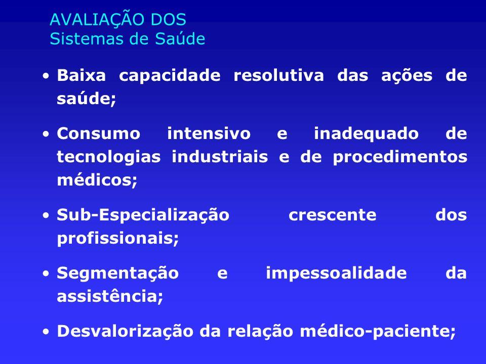 AVALIAÇÃO DOS Sistemas de Saúde Baixa capacidade resolutiva das ações de saúde; Consumo intensivo e inadequado de tecnologias industriais e de procedi