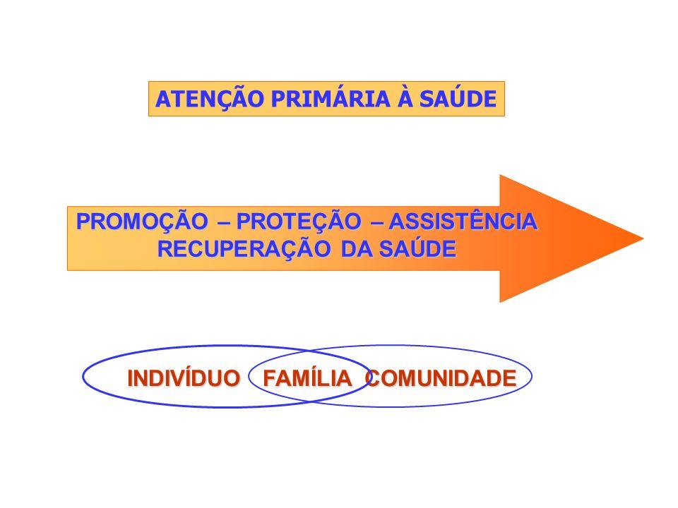 ATENÇÃO PRIMÁRIA À SAÚDE PROMOÇÃO – PROTEÇÃO – ASSISTÊNCIA RECUPERAÇÃO DA SAÚDE INDIVÍDUO FAMÍLIA COMUNIDADE