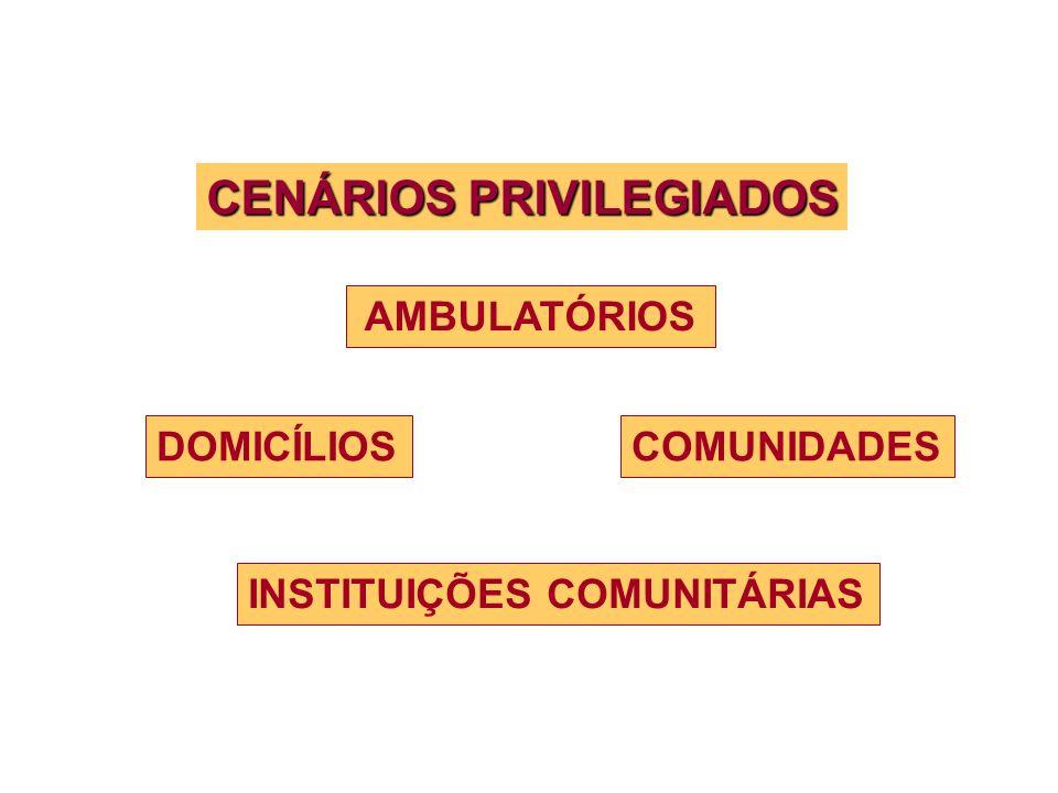 COMUNIDADES AMBULATÓRIOS DOMICÍLIOS CENÁRIOS PRIVILEGIADOS INSTITUIÇÕES COMUNITÁRIAS