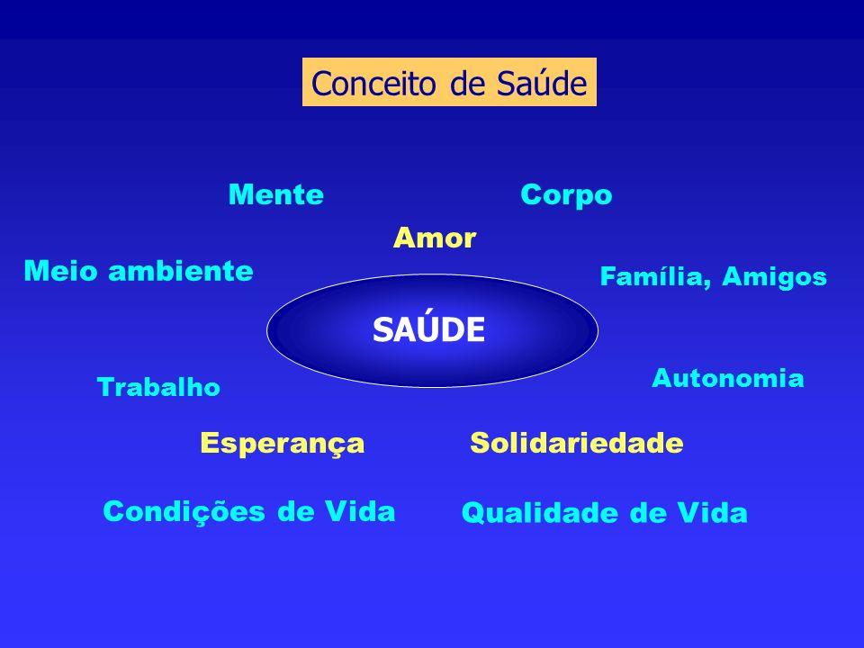 SAÚDE Corpo Autonomia Esperança Amor Solidariedade Meio ambiente Qualidade de Vida Condições de Vida Mente Família, Amigos Trabalho Conceito de Saúde