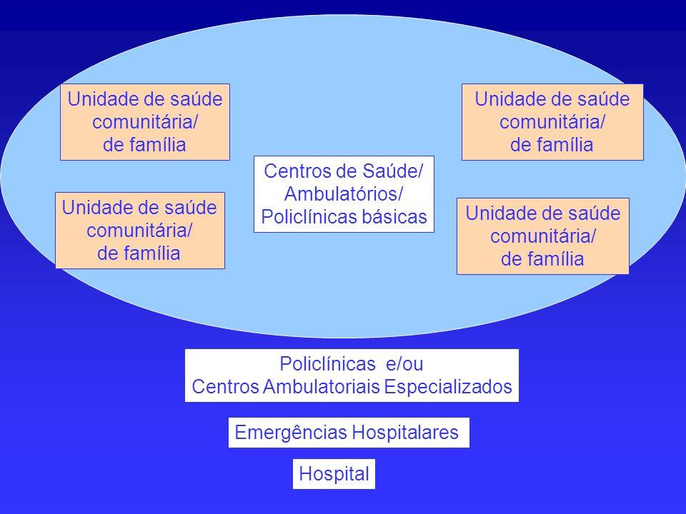 Centros de Saúde/ Ambulatórios/ Policlínicas básicas Hospital Unidade de saúde comunitária/ de família Unidade de saúde comunitária/ de família Unidad