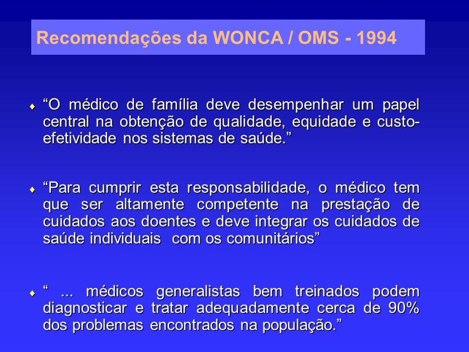 Recomendações da WONCA / OMS - 1994 O médico de família deve desempenhar um papel central na obtenção de qualidade, equidade e custo- efetividade nos