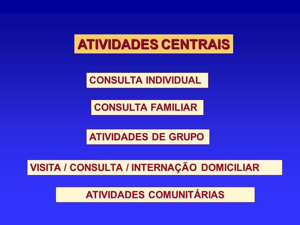 CONSULTA INDIVIDUAL CONSULTA FAMILIAR ATIVIDADES DE GRUPO VISITA / CONSULTA / INTERNAÇÃO DOMICILIAR ATIVIDADES CENTRAIS ATIVIDADES COMUNITÁRIAS
