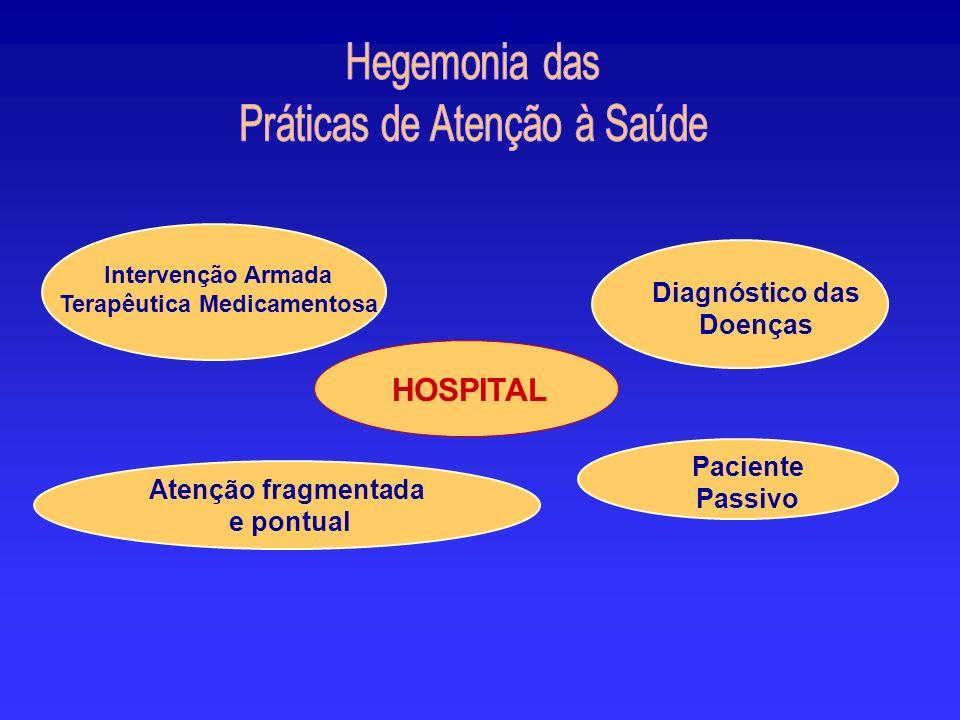 HOSPITAL Diagnóstico das Doenças Paciente Passivo Intervenção Armada Terapêutica Medicamentosa Atenção fragmentada e pontual