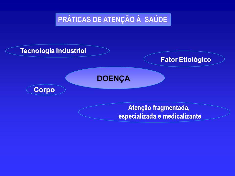 DOENÇA Fator Etiológico Tecnologia Industrial Corpo Atenção fragmentada, especializada e medicalizante PRÁTICAS DE ATENÇÃO À SAÚDE