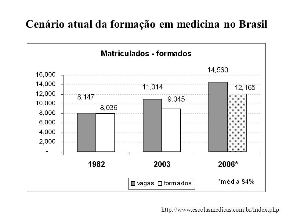 4 Cenário atual da formação em medicina no Brasil Crescimento populacional ~ crescimento IES medicina 3548 vagas 146 mi 186 mi 159 FM PrivadaEstadualFederal Municipal 90 mi 171 mi 200 160 100