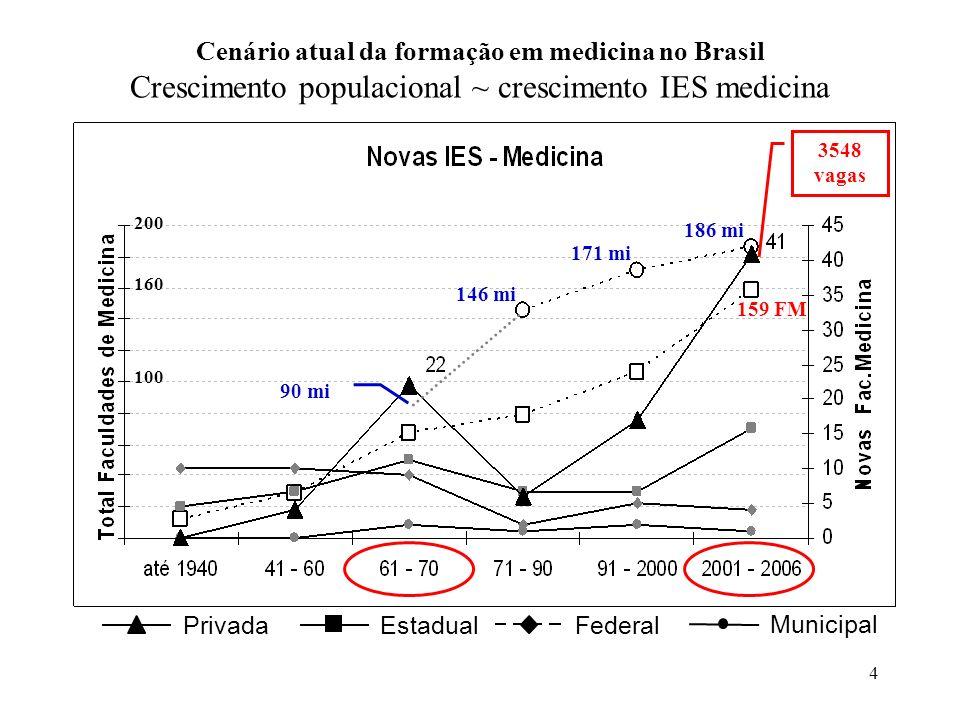 –Regulamenta a diversidade da formação médica.