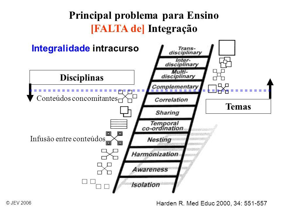 20 Necessidade da Formação Conclusões e sugestões 1.Graduação buscar integralidade e a integração.