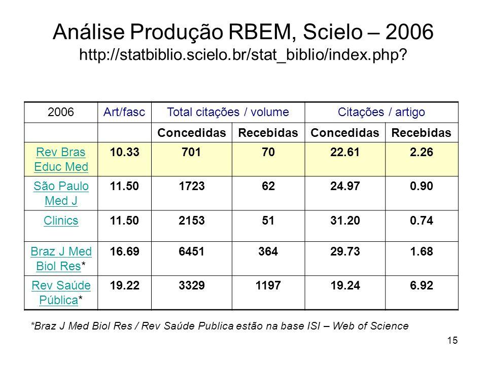 15 Análise Produção RBEM, Scielo – 2006 http://statbiblio.scielo.br/stat_biblio/index.php? 2006Art/fascTotal citações / volumeCitações / artigo Conced
