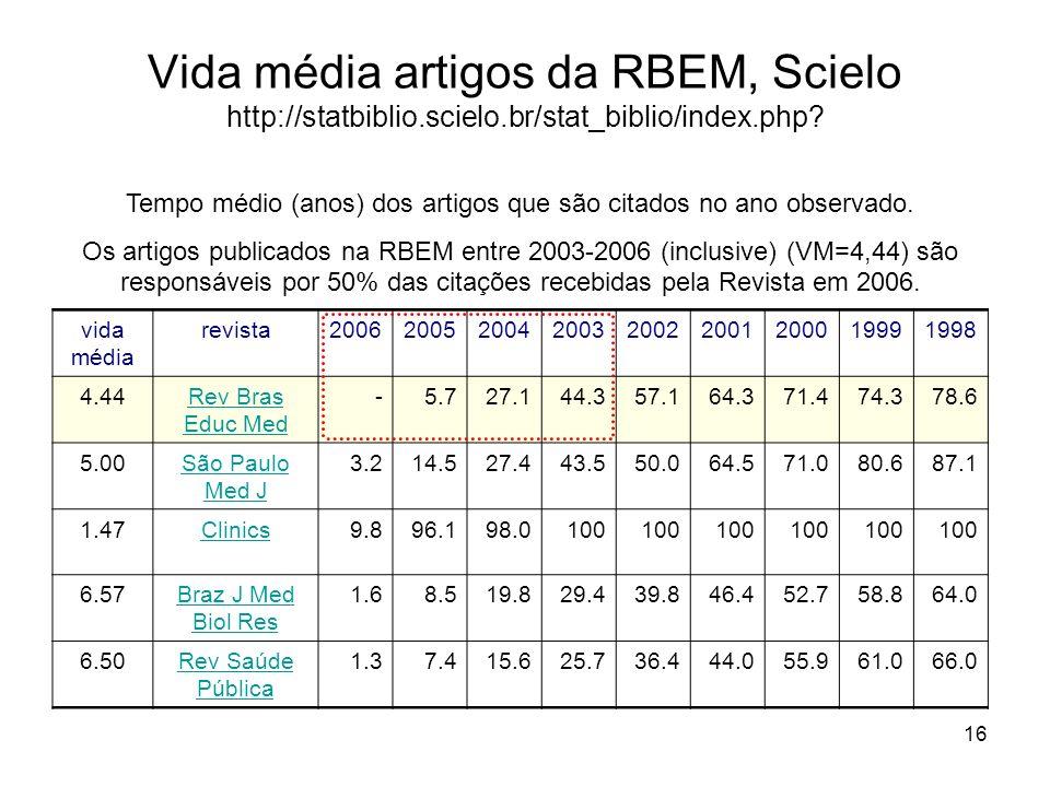 16 vida média revista200620052004200320022001200019991998 4.44Rev Bras Educ Med -5.727.144.357.164.371.474.378.6 5.00São Paulo Med J 3.214.527.443.550