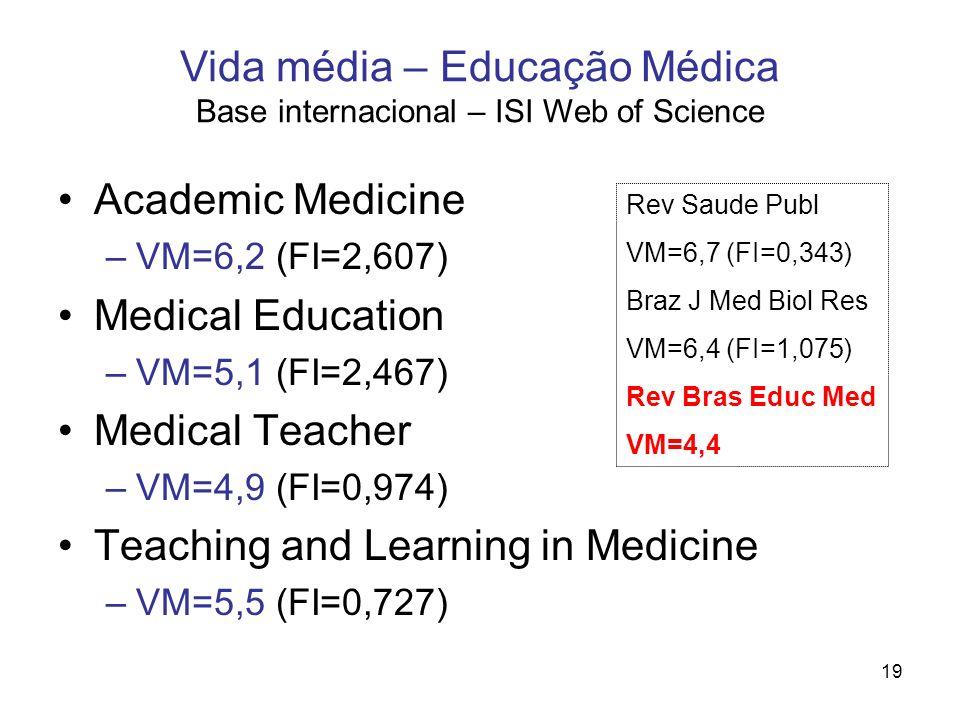19 Academic Medicine –VM=6,2 (FI=2,607) Medical Education –VM=5,1 (FI=2,467) Medical Teacher –VM=4,9 (FI=0,974) Teaching and Learning in Medicine –VM=