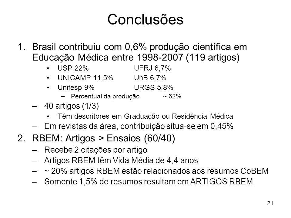 21 1.Brasil contribuiu com 0,6% produção científica em Educação Médica entre 1998-2007 (119 artigos) USP 22%UFRJ 6,7% UNICAMP 11,5% UnB 6,7% Unifesp 9