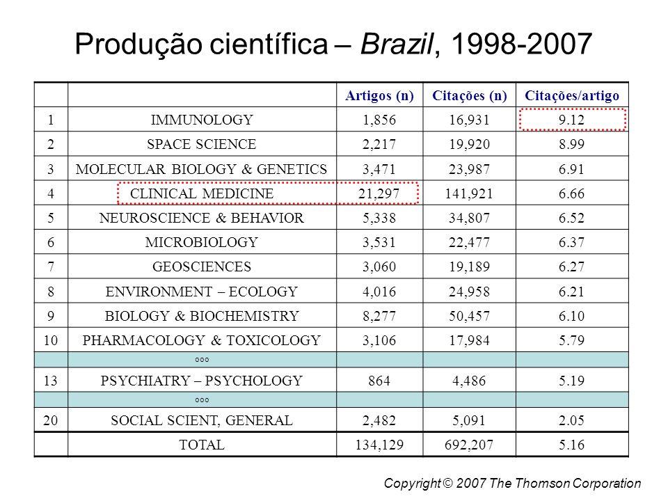 Artigos (n)Citações (n)Citações/artigo 1IMMUNOLOGY1,85616,9319.12 2SPACE SCIENCE2,21719,9208.99 3MOLECULAR BIOLOGY & GENETICS3,47123,9876.91 4CLINICAL