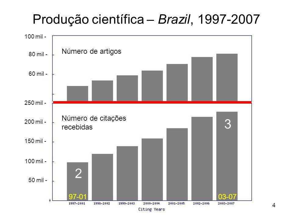 4 Produção científica – Brazil, 1997-2007 Número de artigos Número de citações recebidas 50 mil - 100 mil - 150 mil - 200 mil - 250 mil - 60 mil - 80