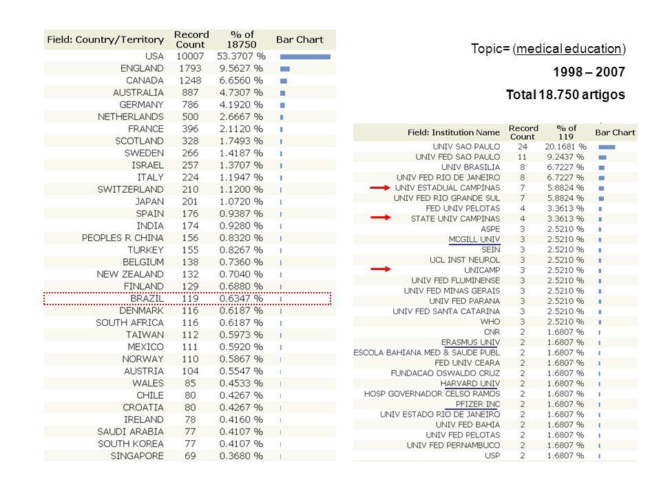Topic= (medical education) 1998 – 2007 Total 18.750 artigos