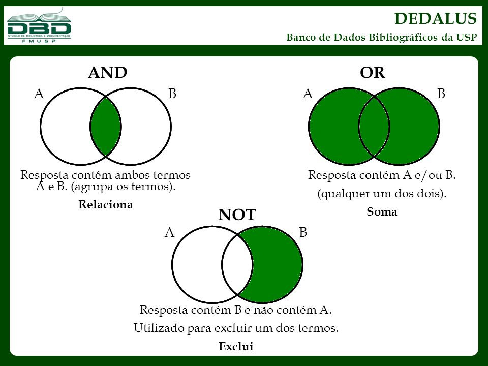 DEDALUS Banco de Dados Bibliográficos da USP AB Resposta contém ambos termos A e B. (agrupa os termos). Relaciona AND AB OR Resposta contém A e/ou B.