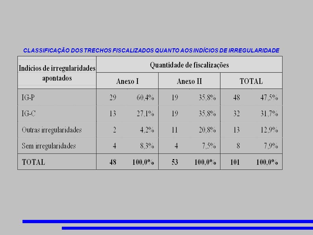 CLASSIFICAÇÃO DOS TRECHOS FISCALIZADOS QUANTO AOS INDÍCIOS DE IRREGULARIDADE