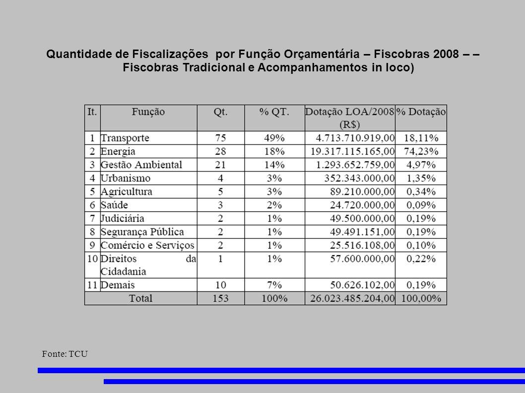 Quantidade de Fiscalizações por Função Orçamentária – Fiscobras 2008 – – Fiscobras Tradicional e Acompanhamentos in loco) Fonte: TCU