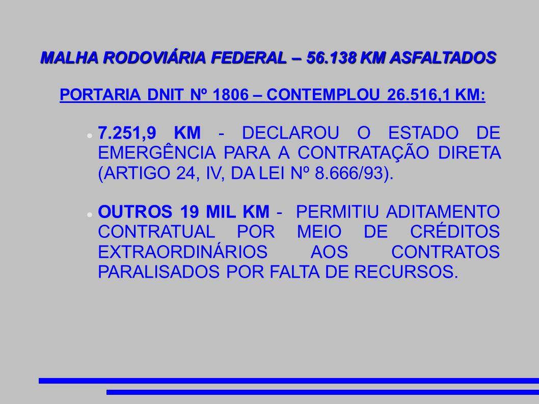 MALHA RODOVIÁRIA FEDERAL – 56.138 KM ASFALTADOS PORTARIA DNIT Nº 1806 – CONTEMPLOU 26.516,1 KM: 7.251,9 KM - DECLAROU O ESTADO DE EMERGÊNCIA PARA A CONTRATAÇÃO DIRETA (ARTIGO 24, IV, DA LEI Nº 8.666/93).