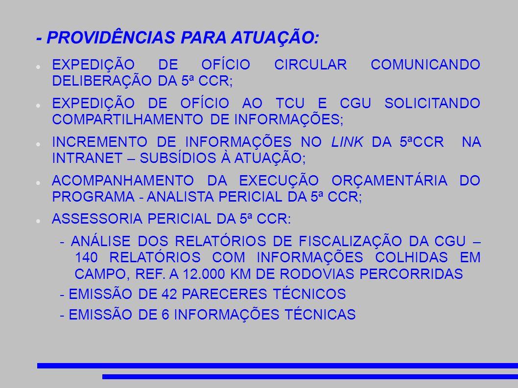 - PROVIDÊNCIAS PARA ATUAÇÃO: EXPEDIÇÃO DE OFÍCIO CIRCULAR COMUNICANDO DELIBERAÇÃO DA 5ª CCR; EXPEDIÇÃO DE OFÍCIO AO TCU E CGU SOLICITANDO COMPARTILHAMENTO DE INFORMAÇÕES; INCREMENTO DE INFORMAÇÕES NO LINK DA 5ªCCR NA INTRANET – SUBSÍDIOS À ATUAÇÃO; ACOMPANHAMENTO DA EXECUÇÃO ORÇAMENTÁRIA DO PROGRAMA - ANALISTA PERICIAL DA 5ª CCR; ASSESSORIA PERICIAL DA 5ª CCR: - ANÁLISE DOS RELATÓRIOS DE FISCALIZAÇÃO DA CGU – 140 RELATÓRIOS COM INFORMAÇÕES COLHIDAS EM CAMPO, REF.