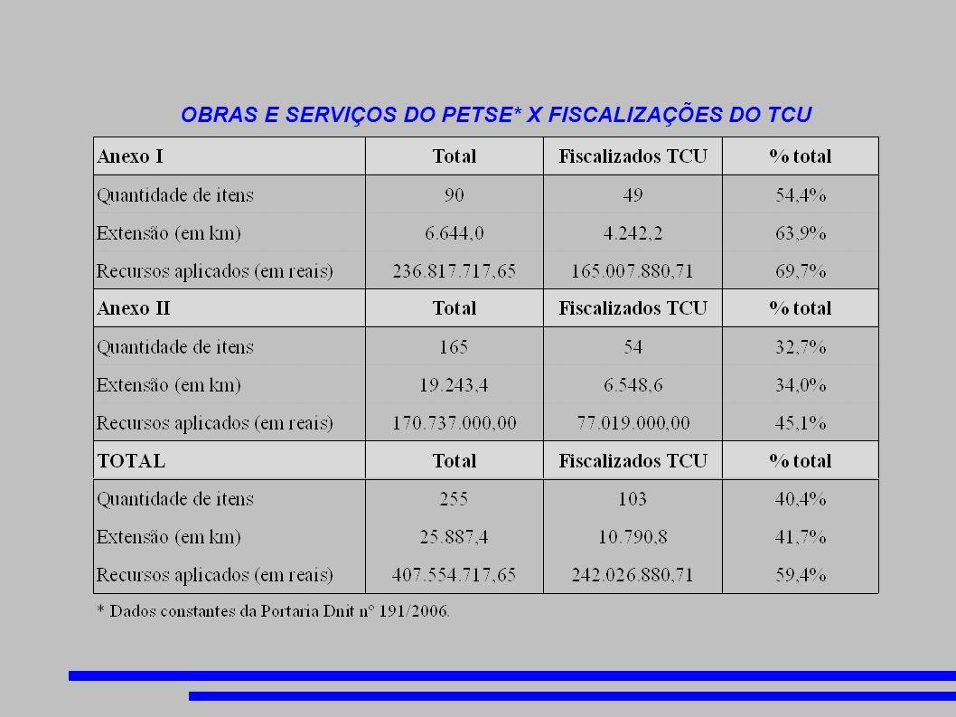 OBRAS E SERVIÇOS DO PETSE* X FISCALIZAÇÕES DO TCU