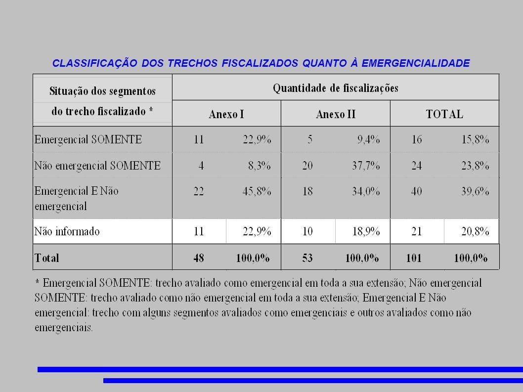 CLASSIFICAÇÃO DOS TRECHOS FISCALIZADOS QUANTO À EMERGENCIALIDADE