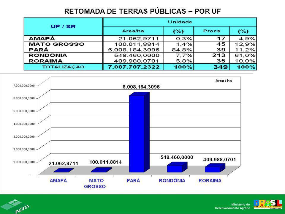 RETOMADA DE TERRAS PÚBLICAS – POR UF