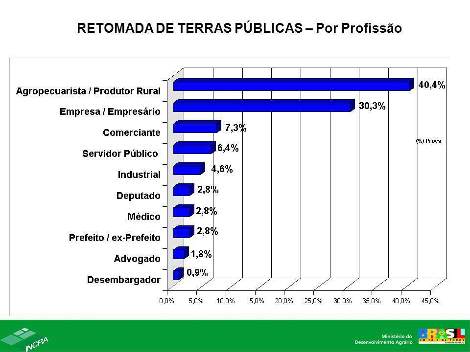 RETOMADA DE TERRAS PÚBLICAS – Por Profissão